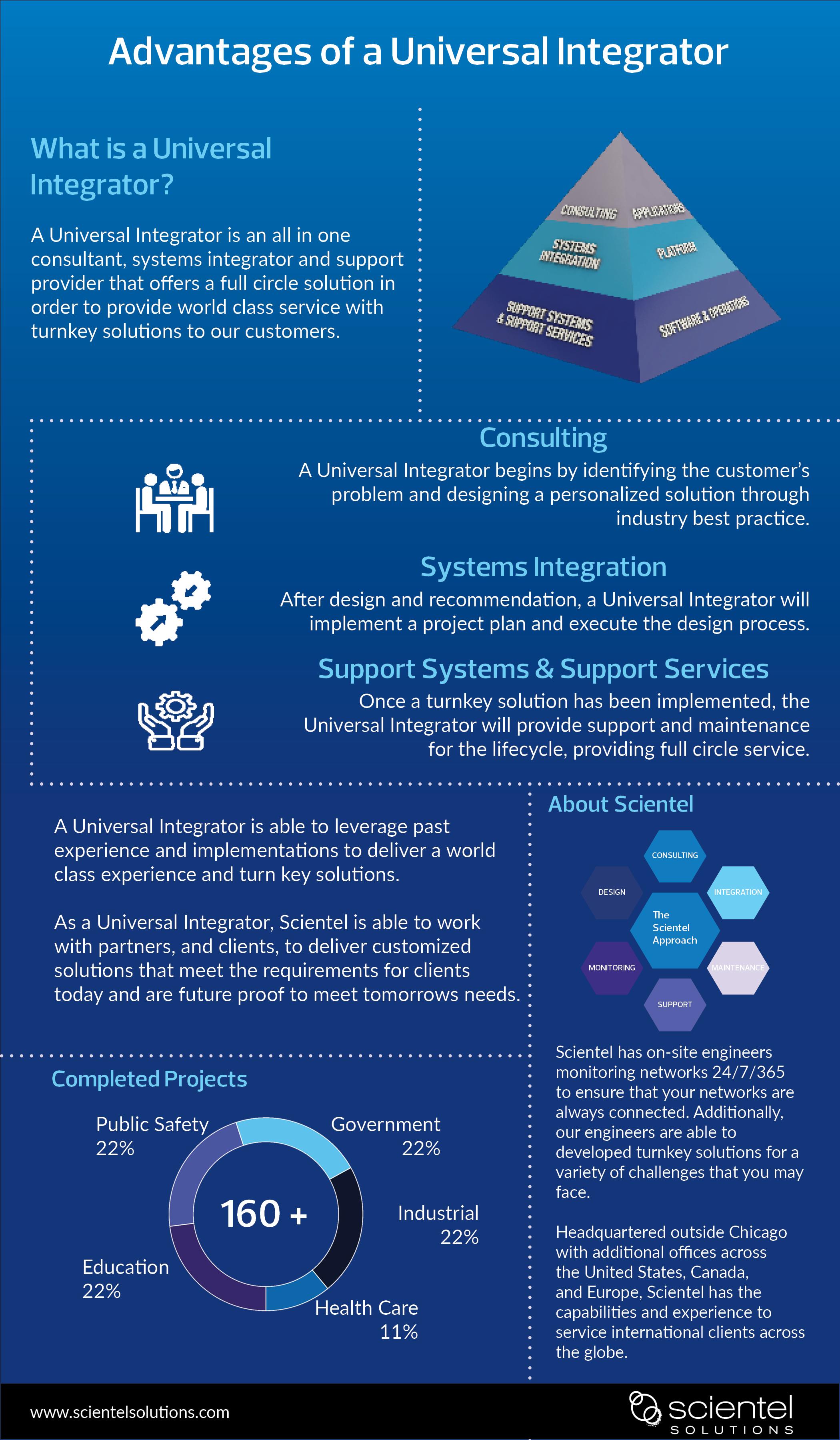Universal Integrator - 1st Draft - Scientel Solutions